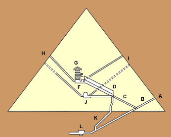 [ A Nagy Piramis járatai ]
